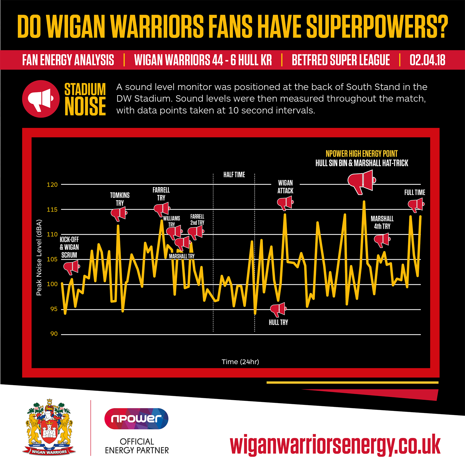 Super Powers Match Results | News | Wigan Warriors